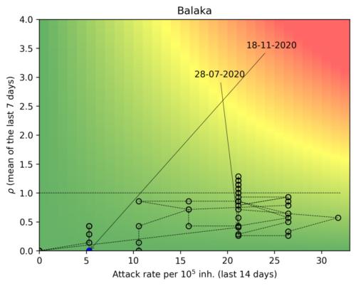 Balaka  - Malawi