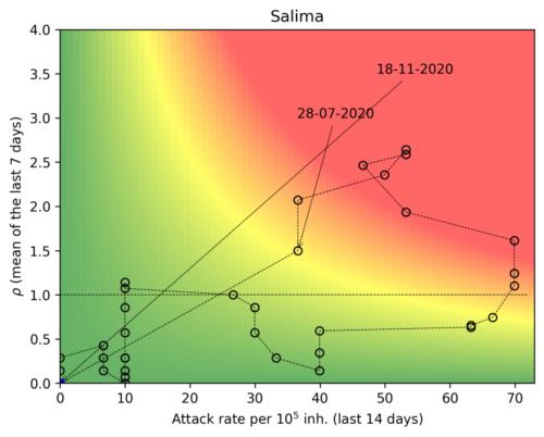 Salima  - Malawi