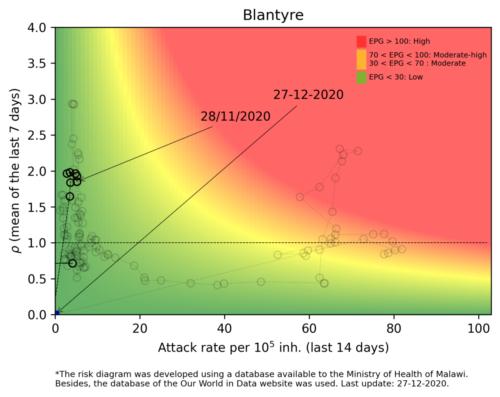 Blantyre  - Malawi