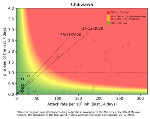 Chikwawa  - Malawi