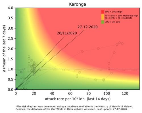 Karonga  - Malawi