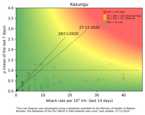 Kasungu  - Malawi