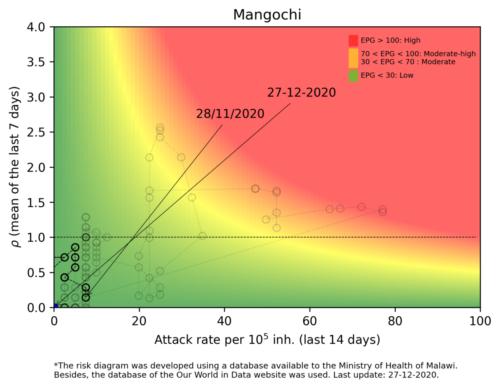 Mangochi  - Malawi