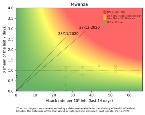 Mwanza  - Malawi
